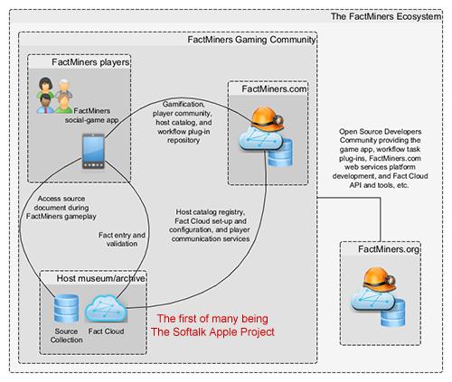 FactMiners ecosystem