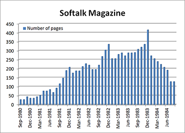 Softalk_number_pgs_per_issue.png